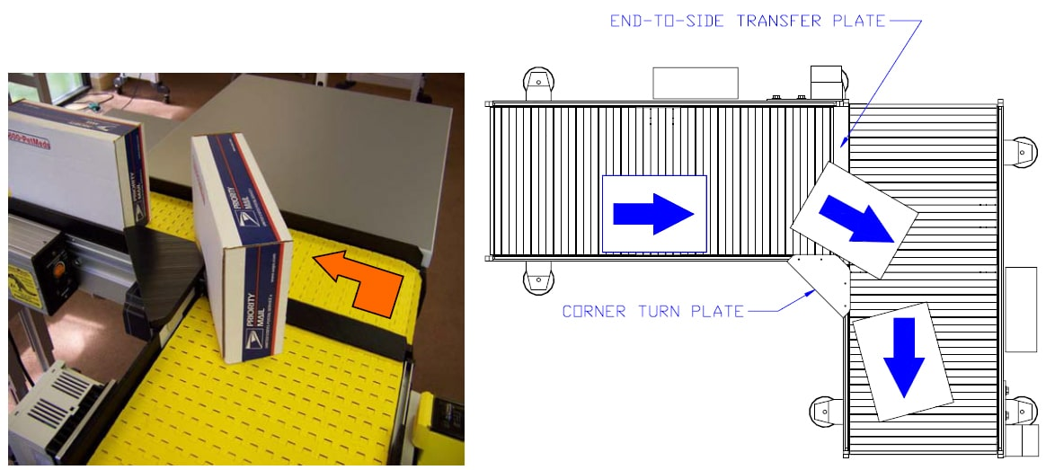 end-to-side transfer plate and corner turn plate
